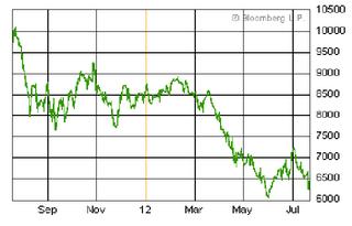 スペイン株価2012年7月20日.png
