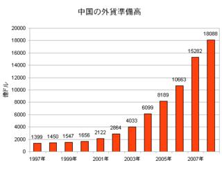 中国の外貨準備高.png