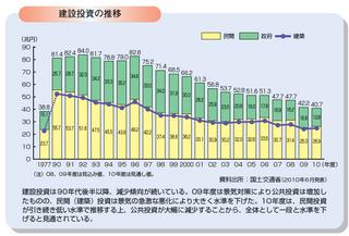 建設投資の推移.png