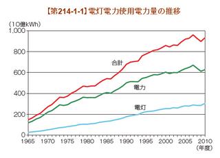 日本の電力消費量推移.png